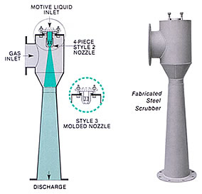 Type 7010 Ejector Venturi Scrubber